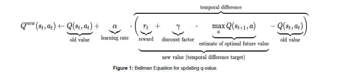 computer-engineering-Bellman-Equation