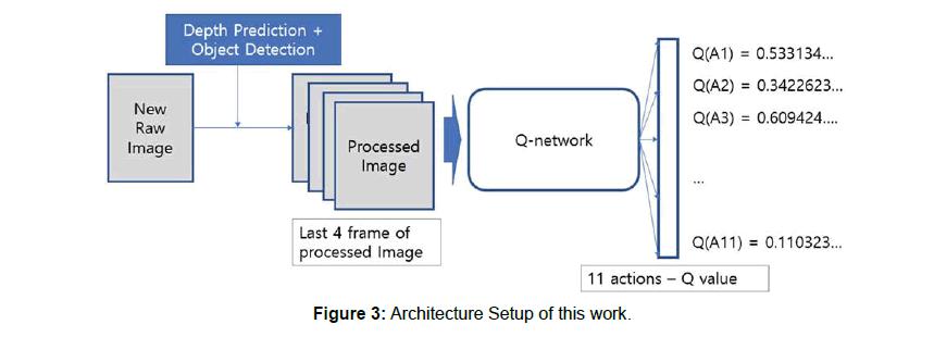 computer-engineering-architecture-setup
