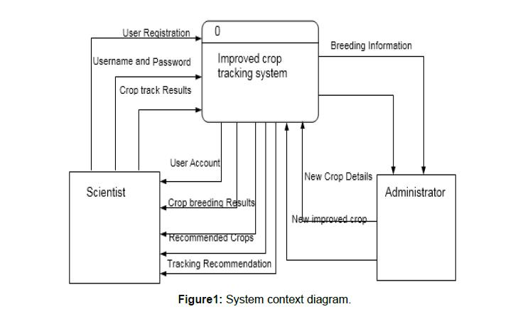 computer-engineering-context-diagram