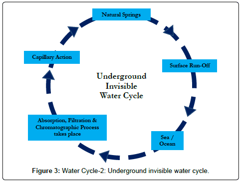 Hydrogeology-Hydrologic-Engineering-invisible