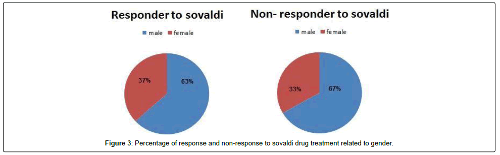 Virology-Antiviral-sovaldi-drug