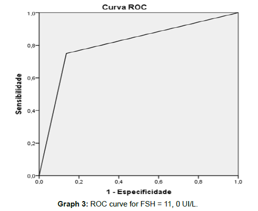andrology-gynecology-ROC-curve