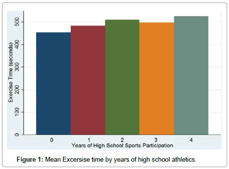 Relationship between High School Athletic Participation and Adult
