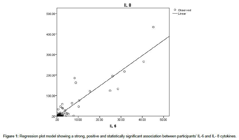 cardiovascular-research-Regression-plot