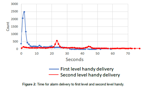 cardiovascular-research-alarm-delivery