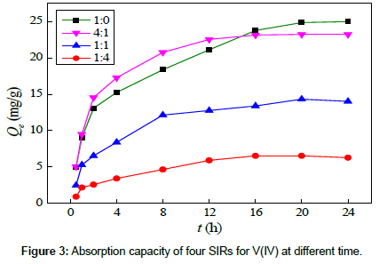 chemical-engineering-Absorption-capacity