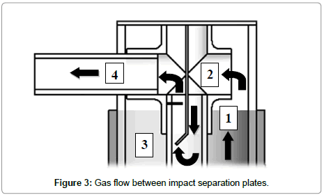 chemical-engineering-Gas-flow