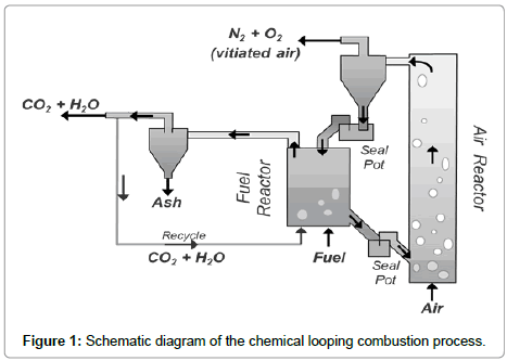 chemical-engineering-Schematic-diagram