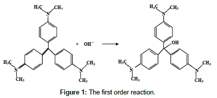 chemical-engineering-first-order