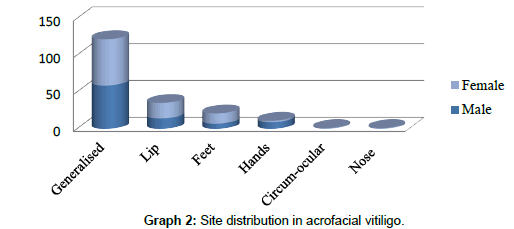 clinical-dermatology-Site-distribution