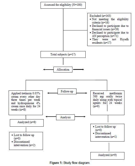 Metformin as Adjunctive Therapy in Acanthosis Nigricans