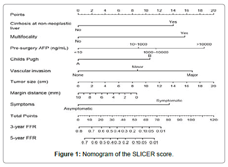 clinical-experimental-oncology-nomogram