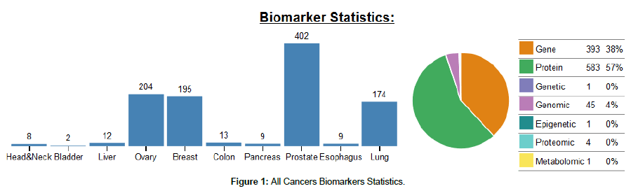clinical-oncology-Biomarkers-Statistics