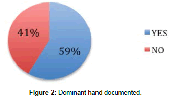 clinical-research-orthopedics-Dominant-hand