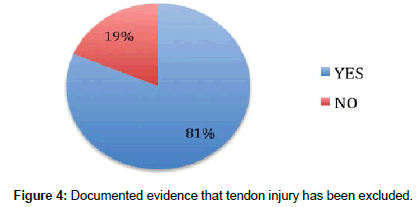clinical-research-orthopedics-tendon-injury
