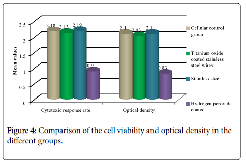 dental-health-cell-viability