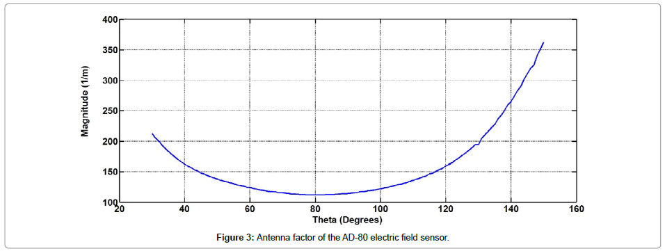 electronic-technology-Antenna-factor