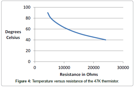 electronic-technology-Temperature-versus
