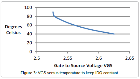 electronic-technology-VGS-versus