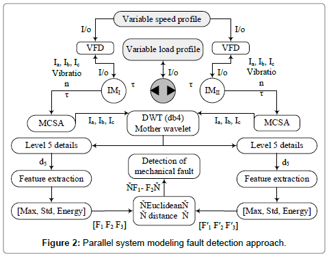 electronic-technology-fault-detection