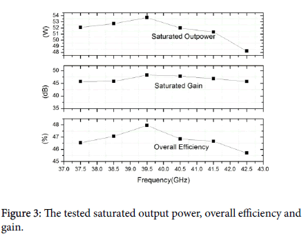 electronic-technology-output-power