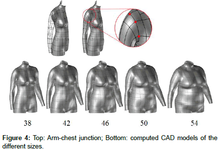 3D Product Development for Loose-Fitting Garments Based on