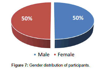 fashion-technology-Gender-distribution