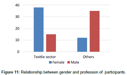 fashion-technology-Relationship-gender