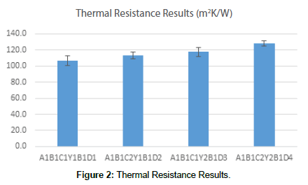 fashion-technology-Thermal-Resistance