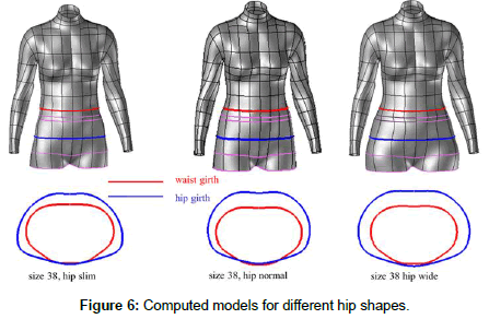 3d Product Development For Loose Fitting Garments Based On Parametric Human Models Scitechnol