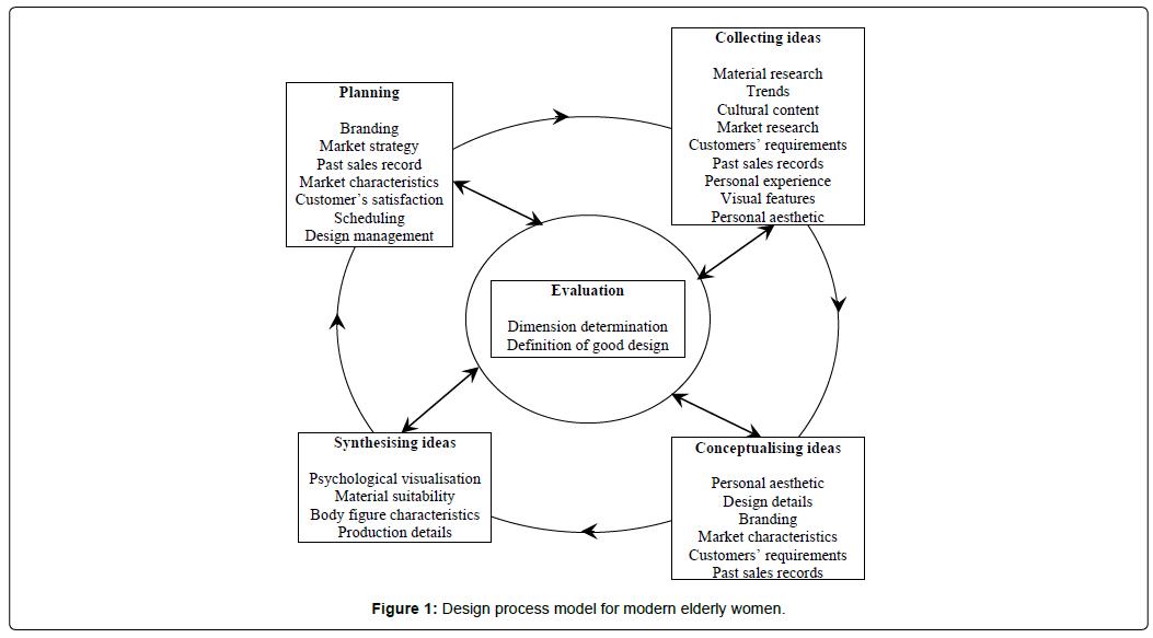 Development Of Theoretical Fashion Design Process Model For Modern Elderly Women Scitechnol