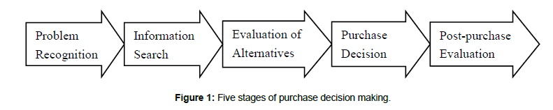 discuss nicosia model of buying behavior