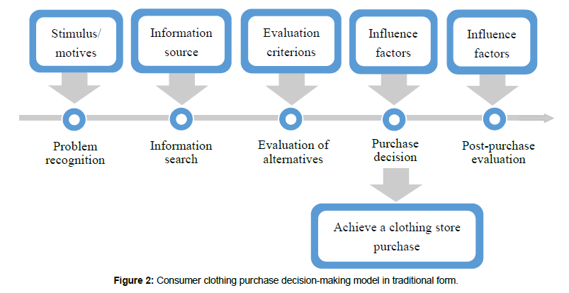 Consumer Purchase Decision Making Process Based On The Traditional Clothing Shopping Form Scitechnol