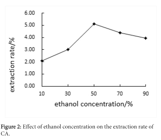 food-nutritional-disorders-ethanol-concentration