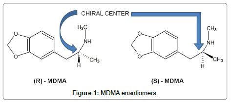 forensic-toxicology-MDMA-enantiomers