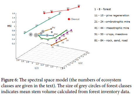 geoinformatics-geostatistics-space-model