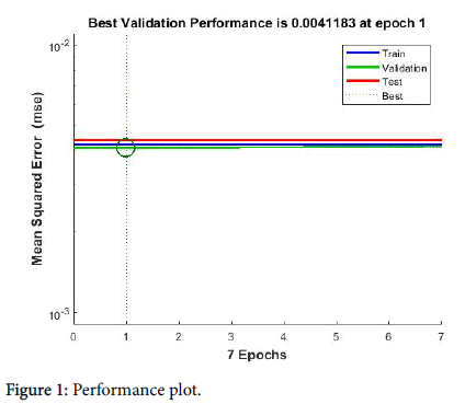 health-informatics-Performance-plot