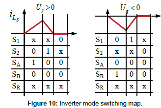 industrial-electronics-Inverter-mode