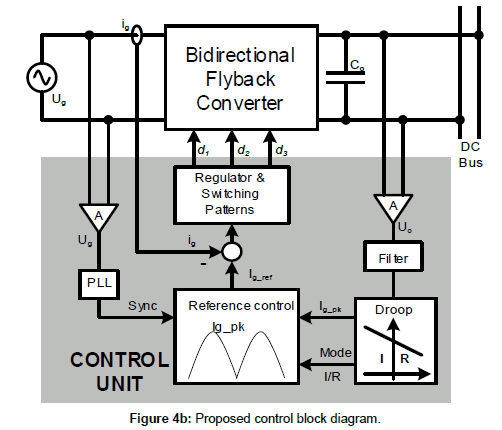 industrial-electronics-Proposed-control