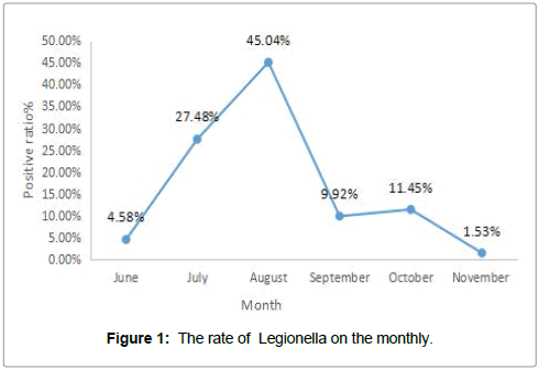 infectious-diseases-Legionella-monthly