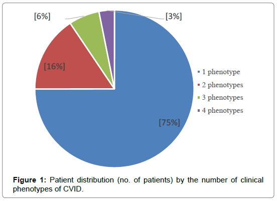 infectious-diseases-Patient-distribution
