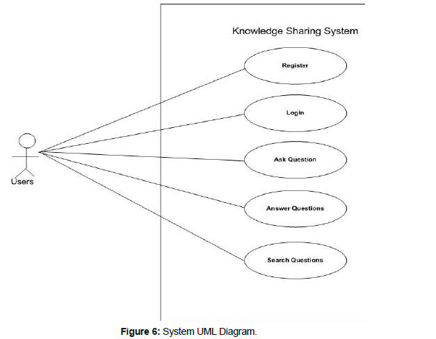 Design and development of an ajax enabled knowledge sharing system information technology uml diagram ccuart Image collections