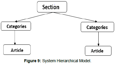 information-technology-hierarchical-model