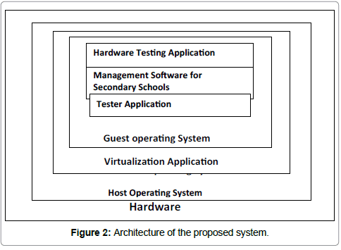 information-technology-proposed-system