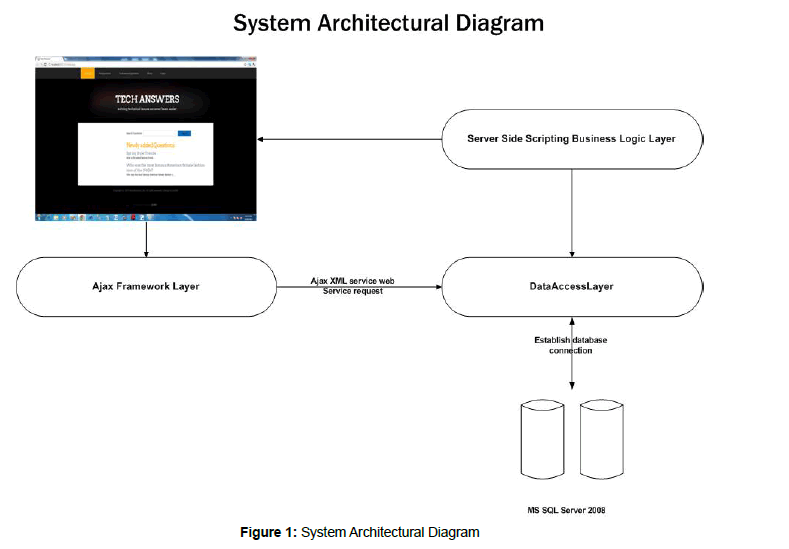 information-technology-system-architectural