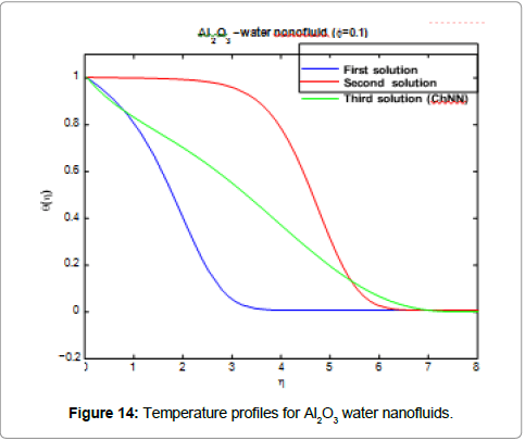 information-technology-water-nanofluid