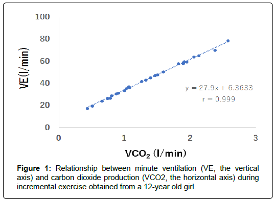 international-journal-of-cardiovascular-research-minute-ventilation