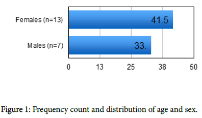 liver-disease-transplantation-Frequency-count