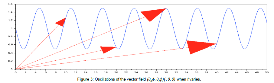 mathematics-vector-field
