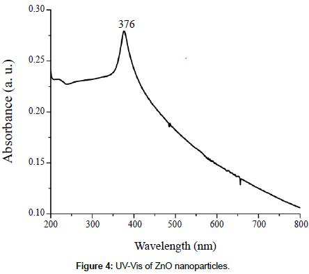 Understanding the UV-Vis Spectroscopy for Nanoparticles | SciTechnol